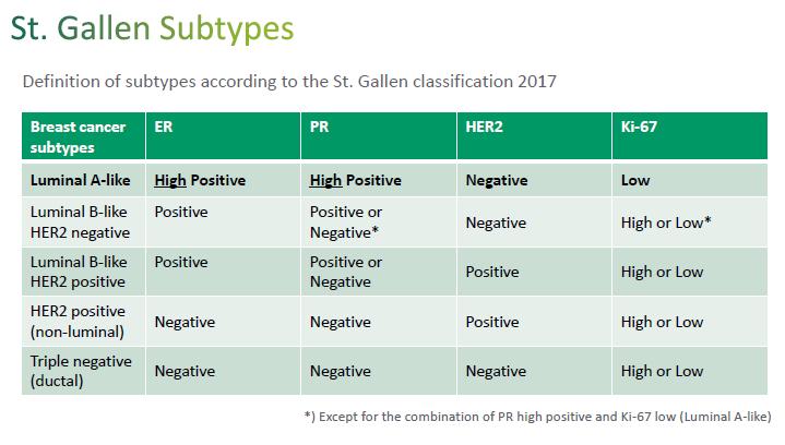 St. Gallen Subtipos Clasificación 2017. Cáncer de mama