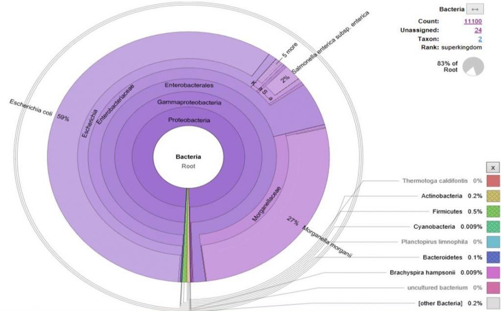 Análisis Metagenómico Clínico