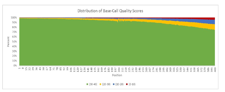 Distribution of Base-Call Quality Scores. Secuenciacion Masiva en paralelo