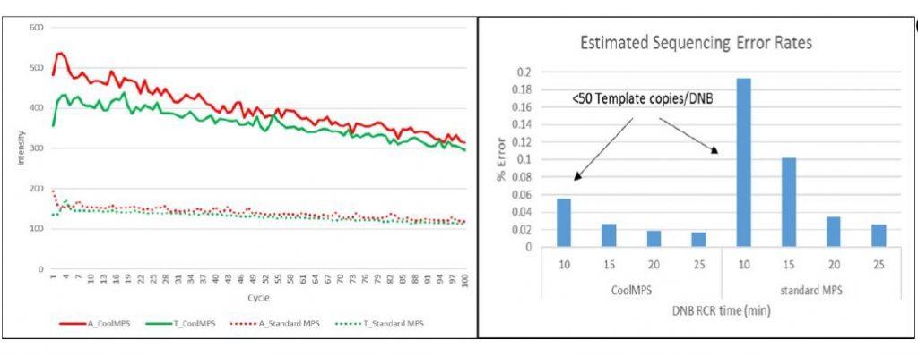 Beneficio señal alta para DNBs ciclo CoolMPS™. Estimated Sequencing Error Rates DNBs