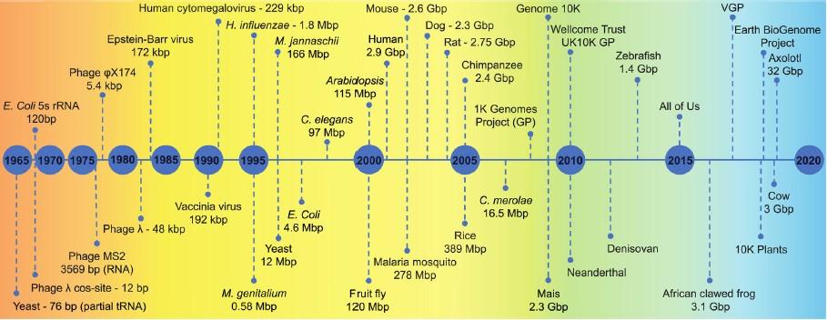 Hitos en la secuenciación de genomas