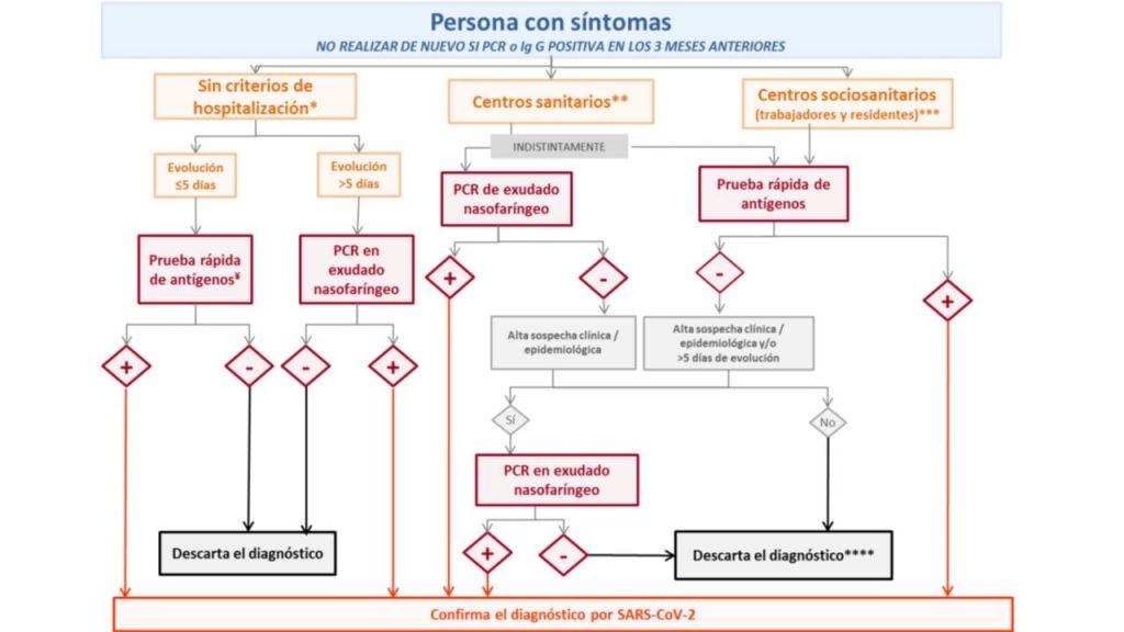 Algoritmo de trabajo segun la estrategia actualizada del Ministerio de Sanidad