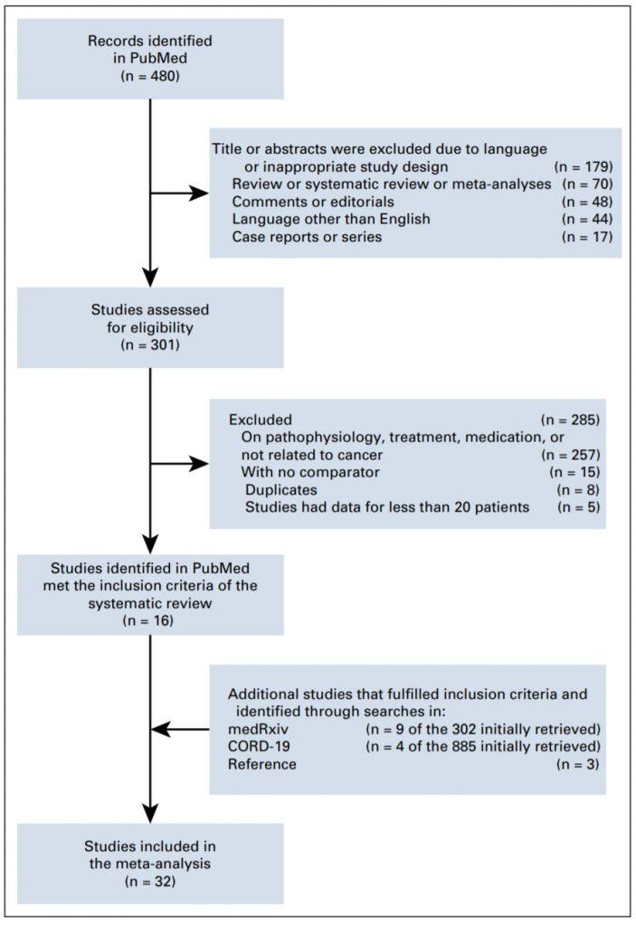 Criterios de seleccion de estudios para el metaanalisis del cancer de pulmon en covid