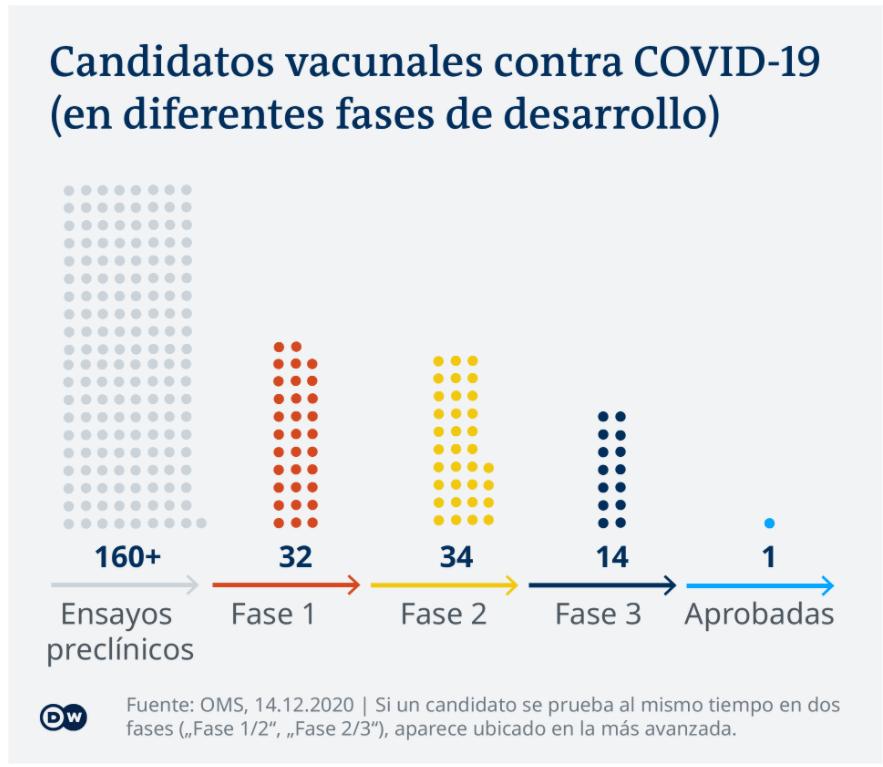 candidatos vacunales contra covid 19