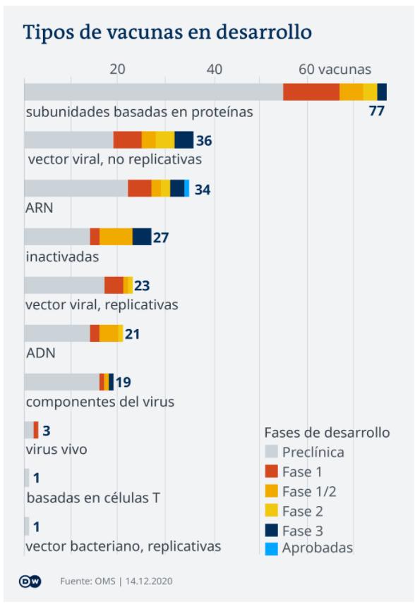 tipos de vacunas en desarrollo