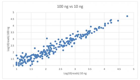 Correlación expresión microRNA con muestras de 100ng y 10ng