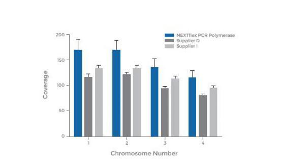 Gráfico NEXTflex de cobertura y números de cromosomas