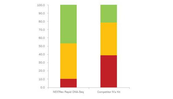 Gráfico de NEXTflex Rapid DNA-Seq