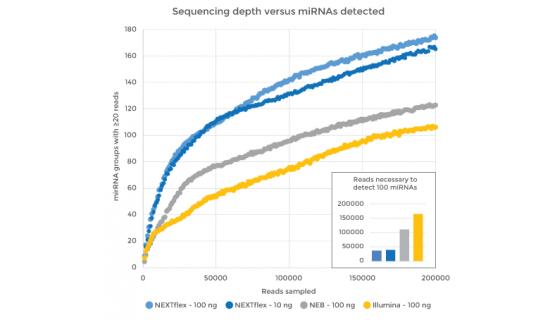 Grafico profundidad lectura frente smallRNA detectados